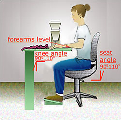 Diagram of woman sitting correctly at sewing table